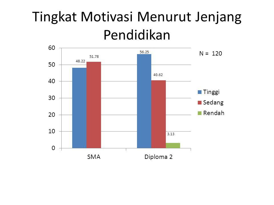 Tingkat Motivasi Menurut Umur 50 58.76 39.17