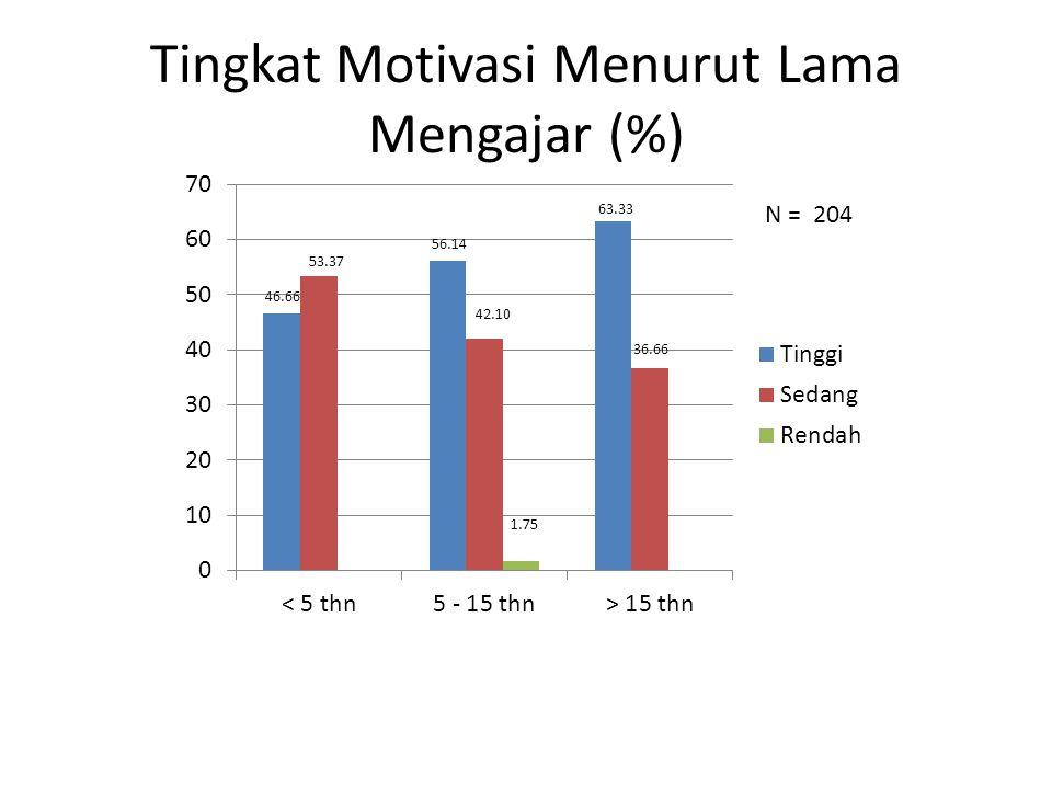 Tingkat Motivasi Menurut Jenjang Pendidikan