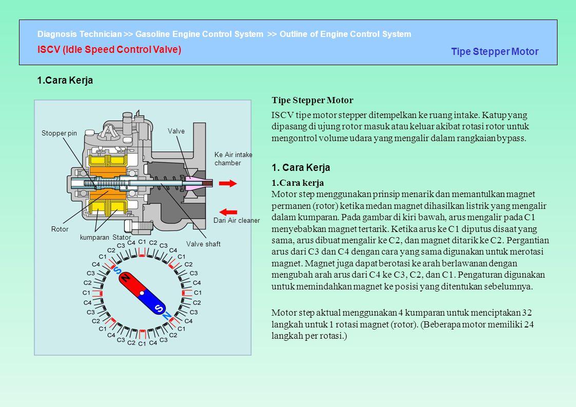 Diagnosis Technician >> Gasoline Engine Control System >> Outline of Engine Control System Stopper pin Valve shaft Valve Ke Air intake chamber Rotor k