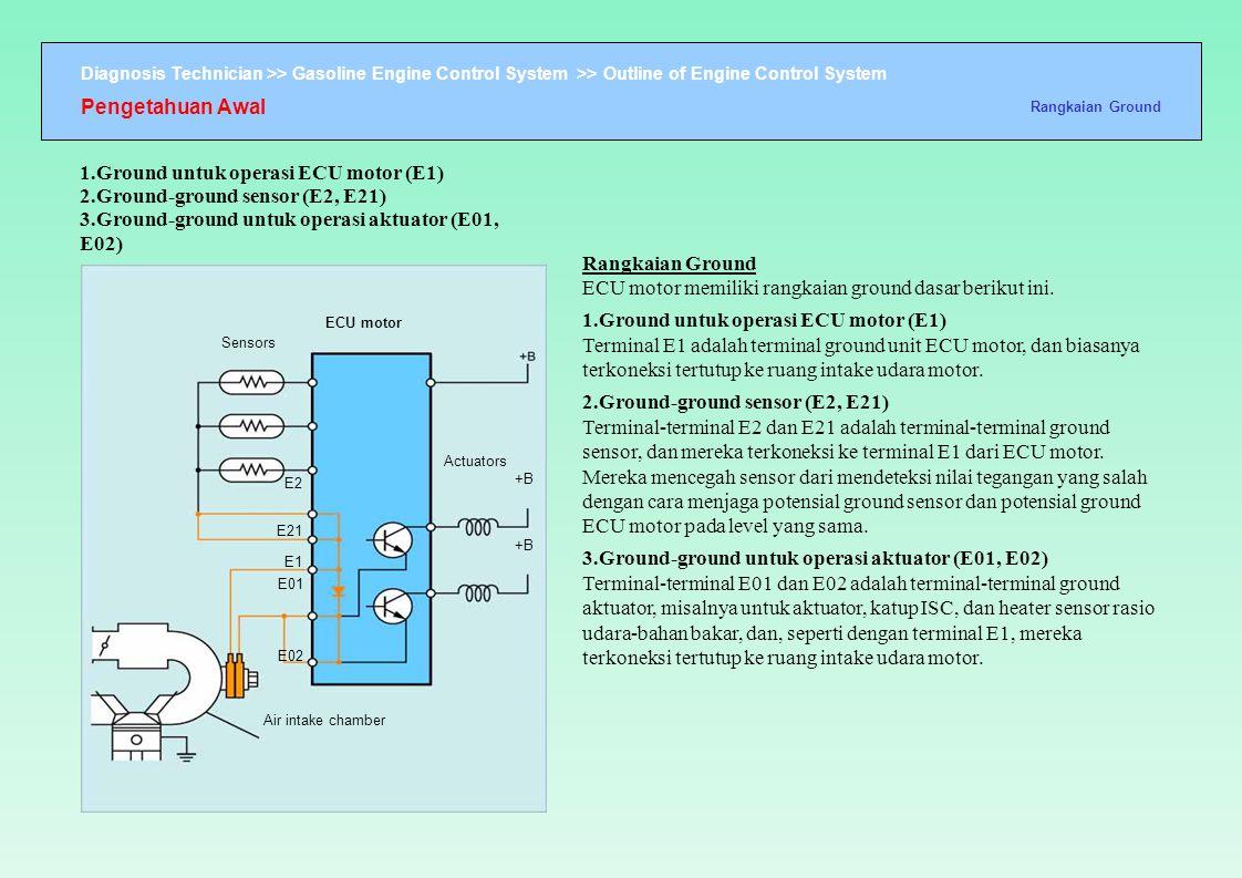 Diagnosis Technician >> Gasoline Engine Control System >> Outline of Engine Control System ECU motor Sensors Actuators +B E2 E21 E1 E01 E02 Air intake