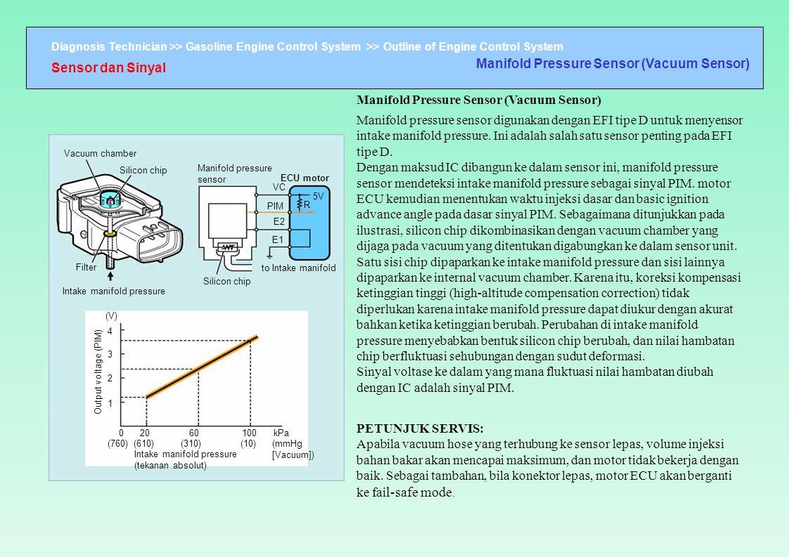 Diagnosis Technician >> Gasoline Engine Control System >> Outline of Engine Control System Vacuum chamber Silicon chip Manifold pressure sensor ECU mo