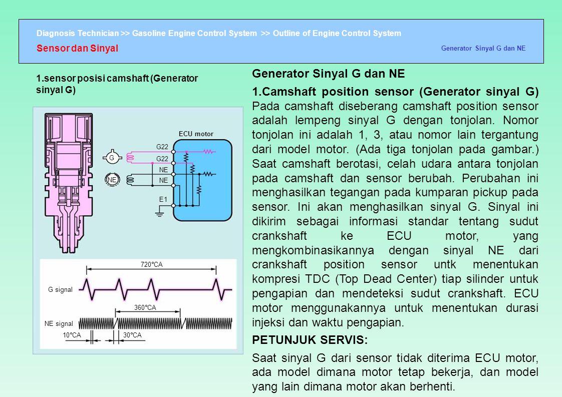 Diagnosis Technician >> Gasoline Engine Control System >> Outline of Engine Control System ECU motor G22 NE E1 720  CA 360  CA G signal NE signal 30