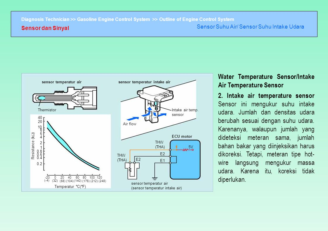 Diagnosis Technician >> Gasoline Engine Control System >> Outline of Engine Control System sensor temperatur airsensor temperatur intake air Thermisto