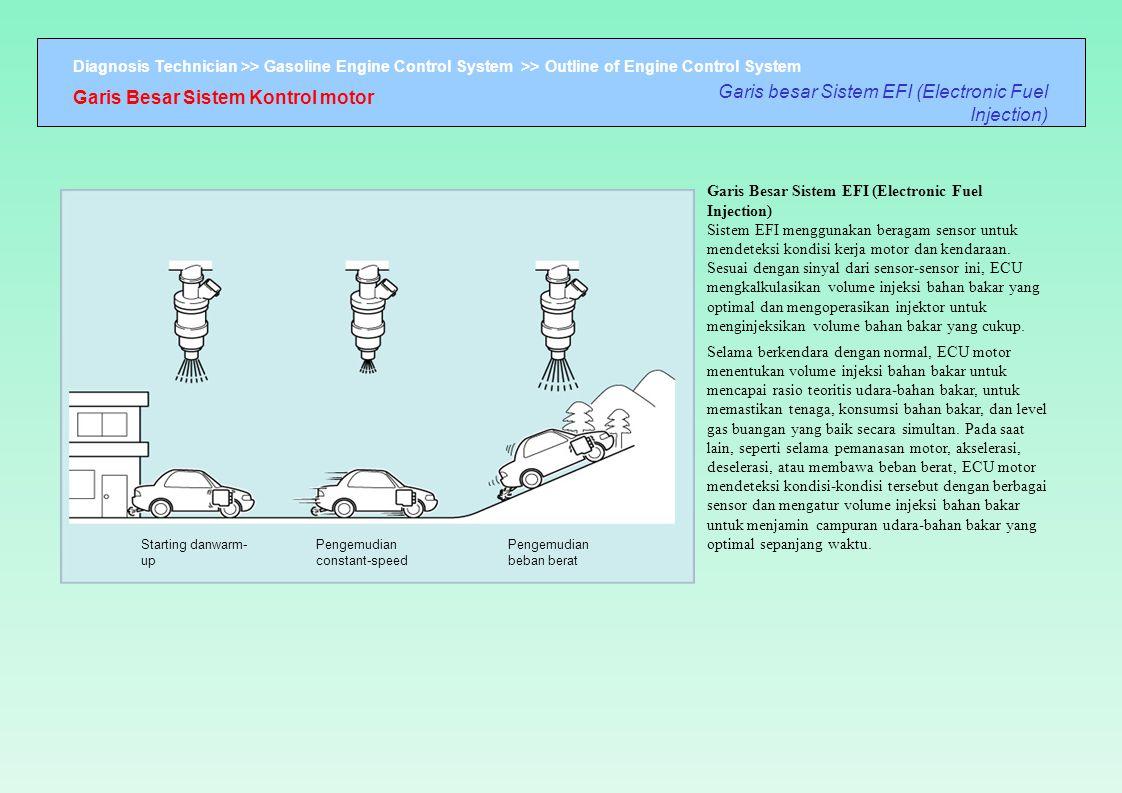 Diagnosis Technician >> Gasoline Engine Control System >> Outline of Engine Control System Garis Besar Sistem Kontrol motor Garis besar Sistem EFI (El