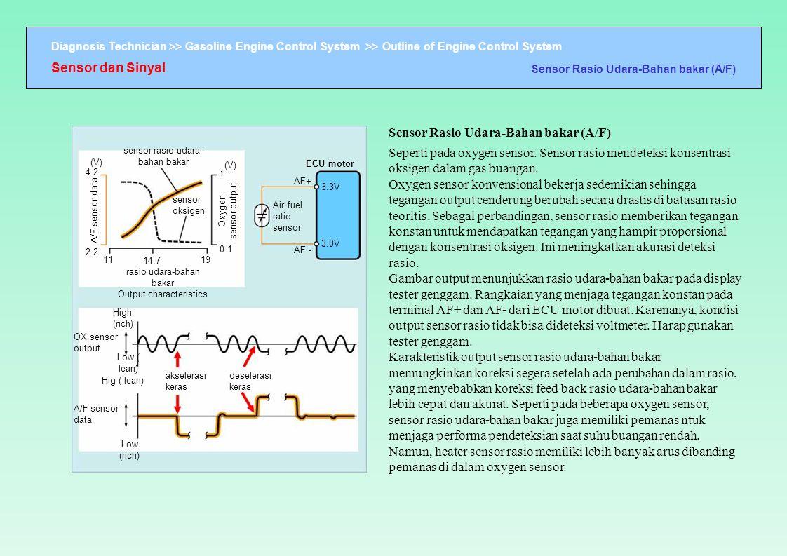 Diagnosis Technician >> Gasoline Engine Control System >> Outline of Engine Control System A/F sensor data (V) 4.2 2.2 11 14.7 19 rasio udara-bahan b
