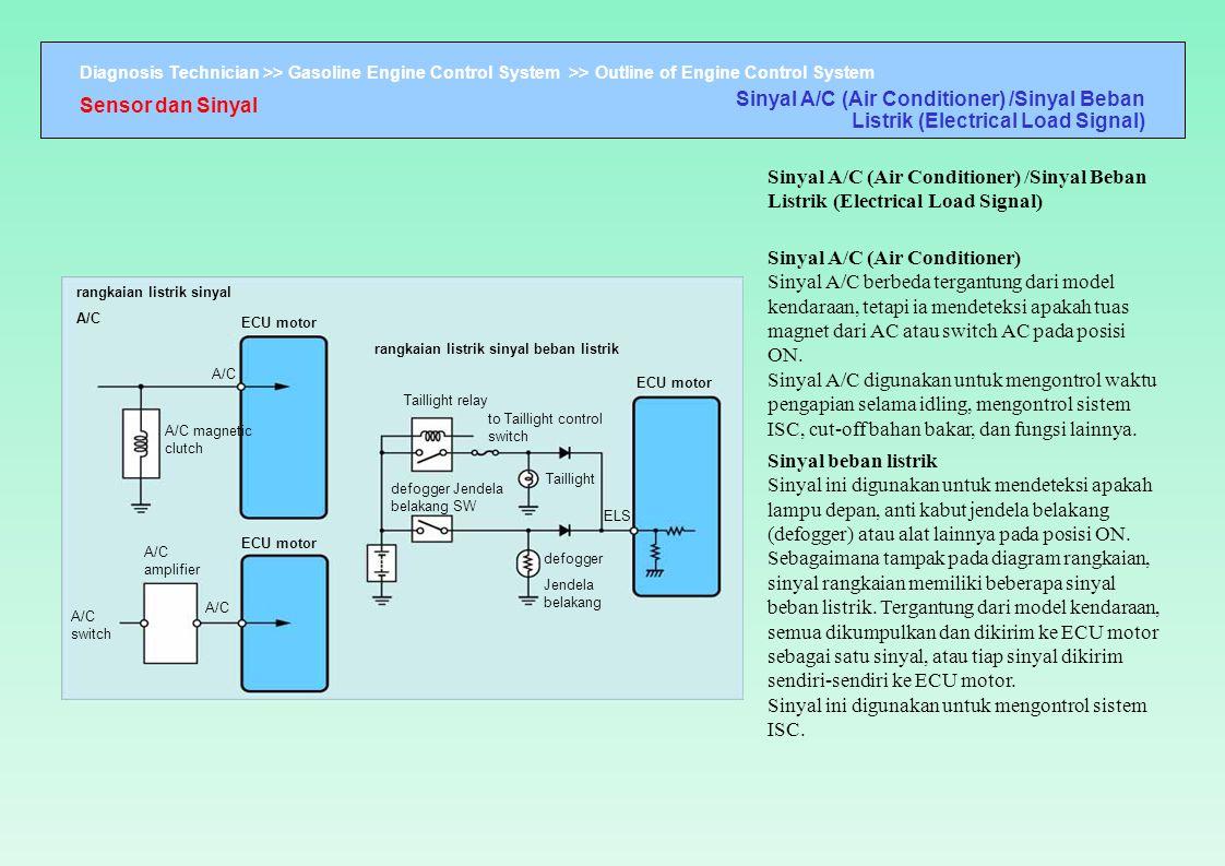 Diagnosis Technician >> Gasoline Engine Control System >> Outline of Engine Control System rangkaian listrik sinyal A/C ECU motor A/C A/C magnetic clu