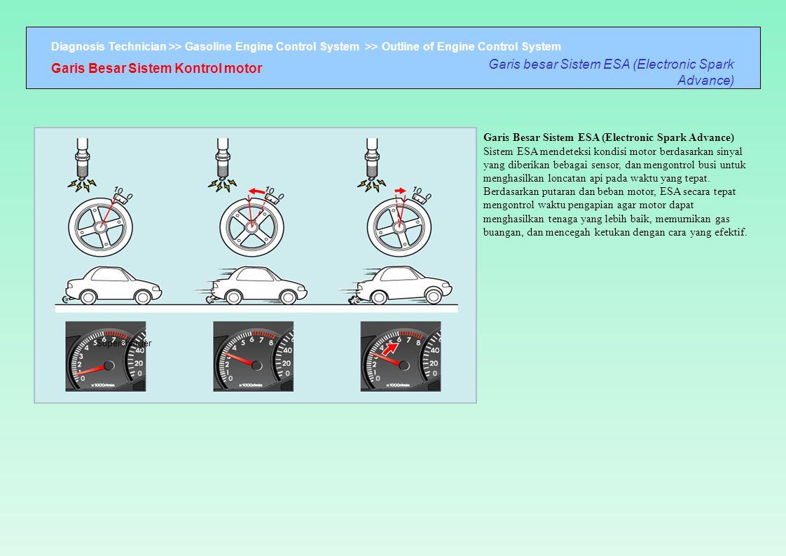 Diagnosis Technician >> Gasoline Engine Control System >> Outline of Engine Control System Garis Besar Sistem Kontrol motor Garis besar Sistem ESA (El