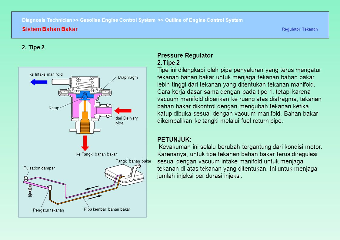 Diagnosis Technician >> Gasoline Engine Control System >> Outline of Engine Control System ke Intake manifold Katup Pulsation damper Pengatur tekanan