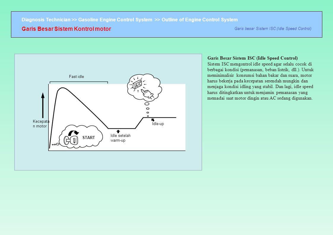 Diagnosis Technician >> Gasoline Engine Control System >> Outline of Engine Control System Garis Besar Sistem Kontrol motor Garis besar Sistem ISC (Id
