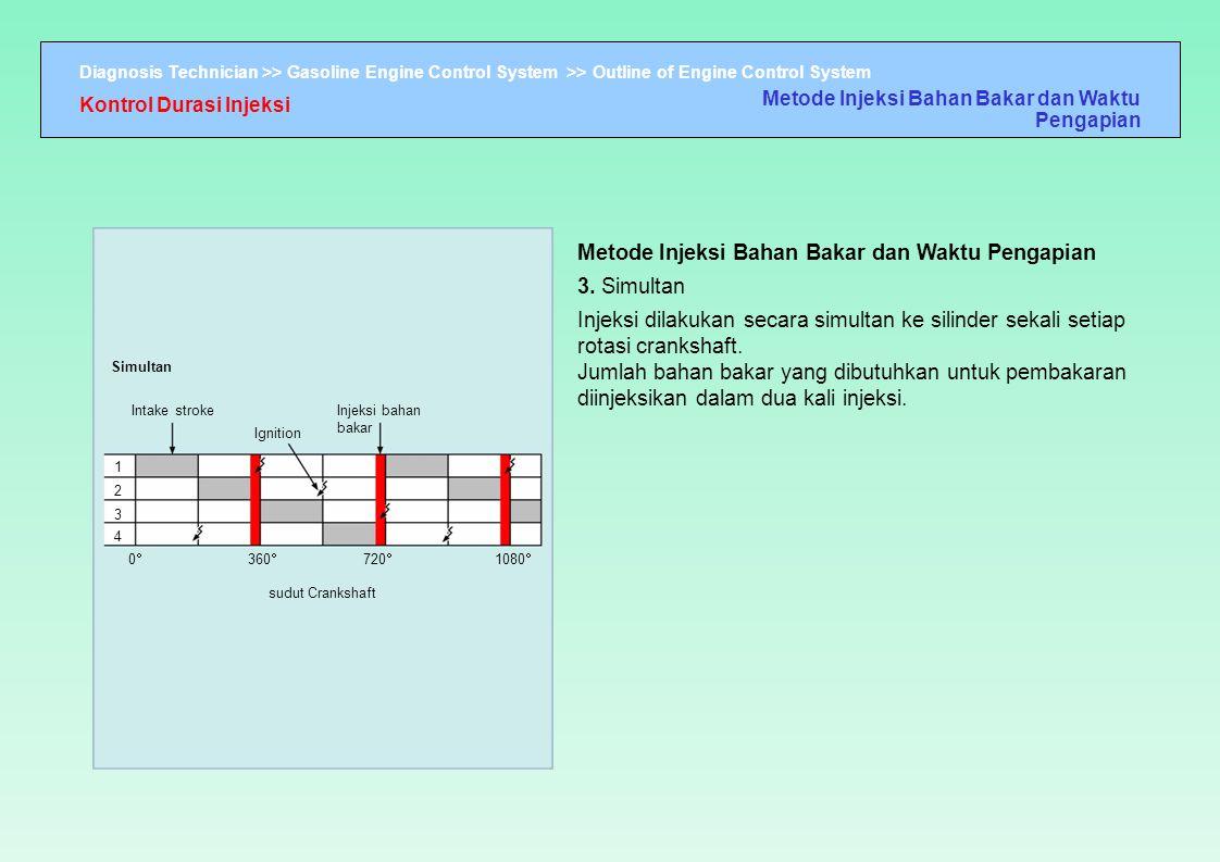 Diagnosis Technician >> Gasoline Engine Control System >> Outline of Engine Control System Simultan Intake stroke Ignition Injeksi bahan bakar 00 1