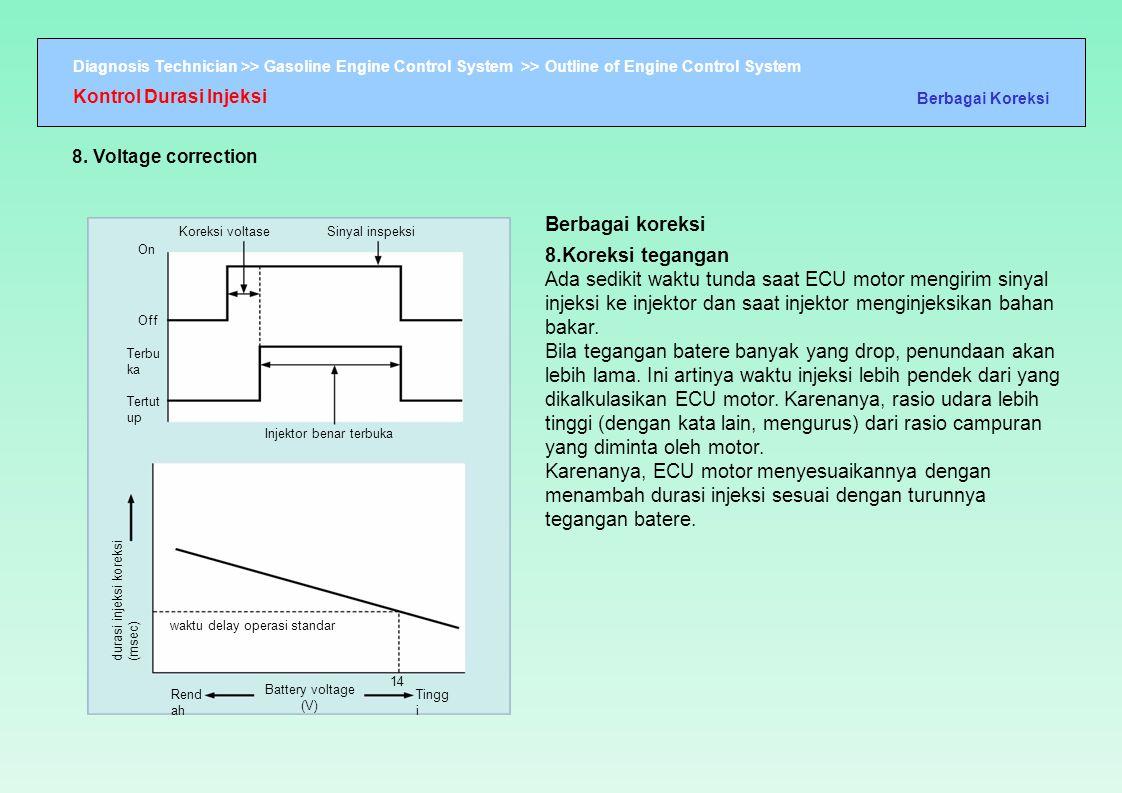 Diagnosis Technician >> Gasoline Engine Control System >> Outline of Engine Control System durasi injeksi koreksi (msec) On Off Terbu ka Tertut up Ko
