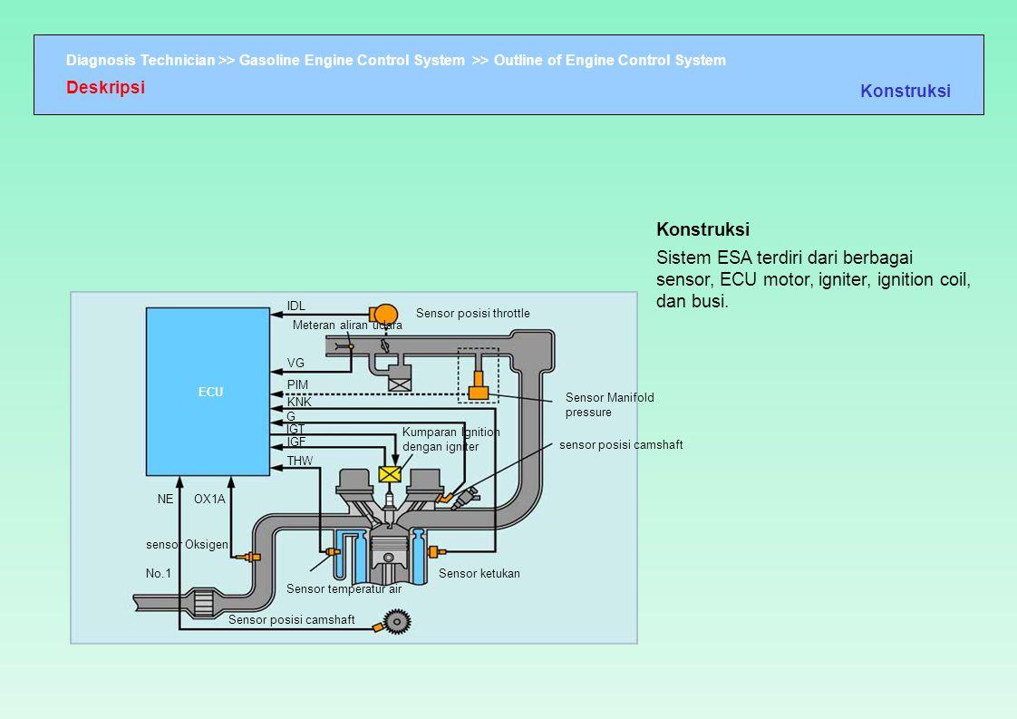 Diagnosis Technician >> Gasoline Engine Control System >> Outline of Engine Control System IDL Sensor posisi throttle Meteran aliran udara VG PIM KNK