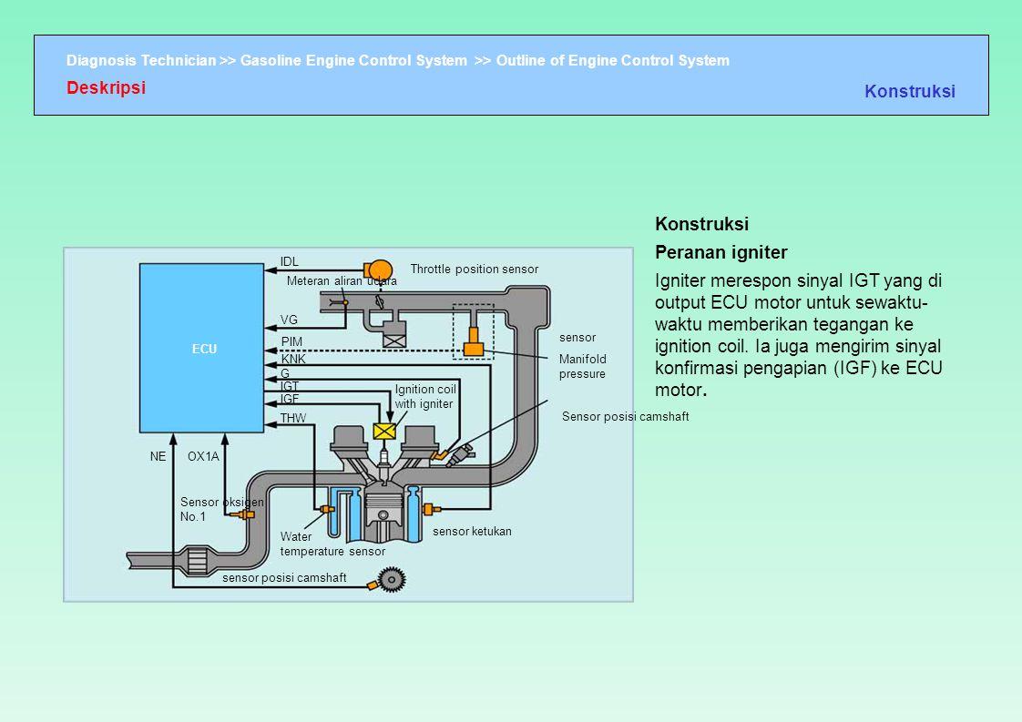 Diagnosis Technician >> Gasoline Engine Control System >> Outline of Engine Control System IDL Throttle position sensor Meteran aliran udara VG PIM KN