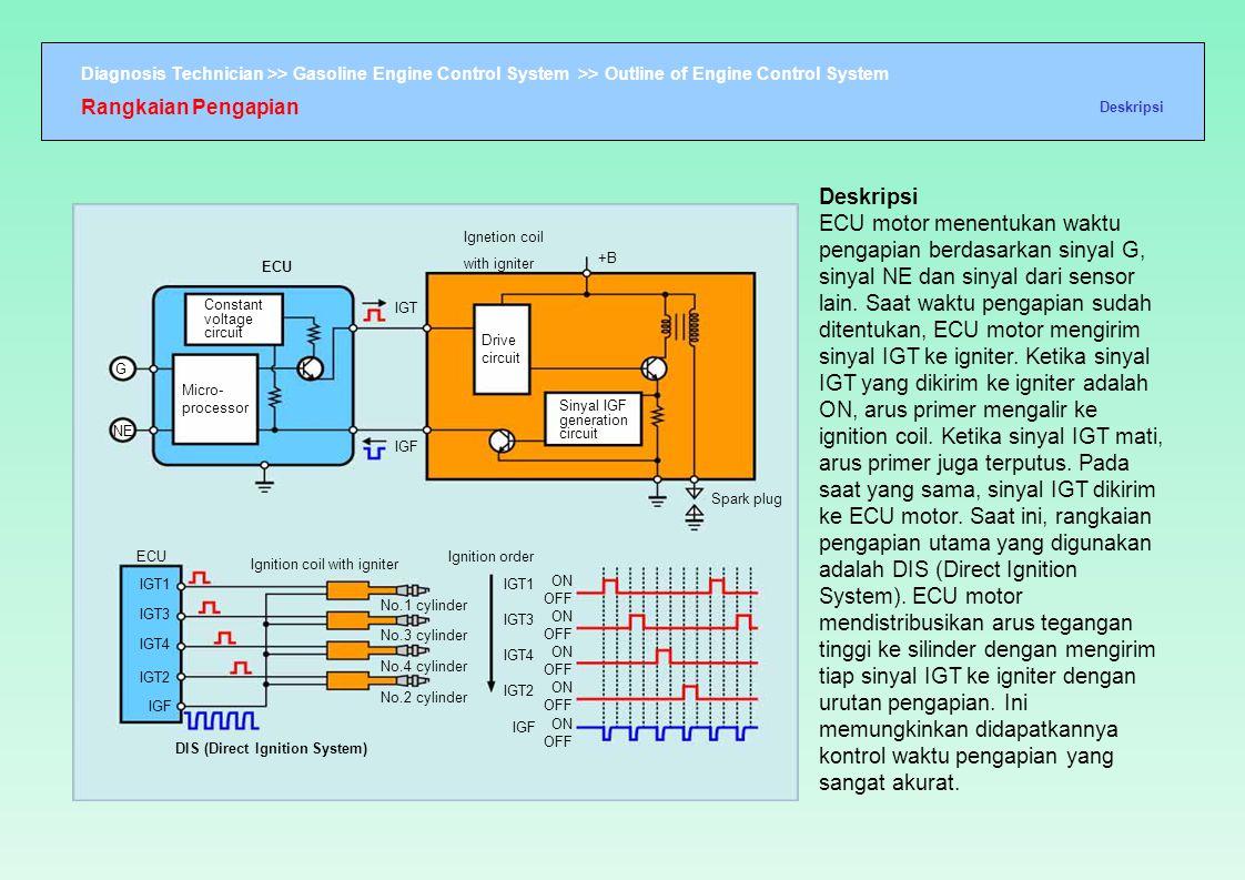 Diagnosis Technician >> Gasoline Engine Control System >> Outline of Engine Control System ECU Constant voltage circuit Micro- processor G NE ECU IGT