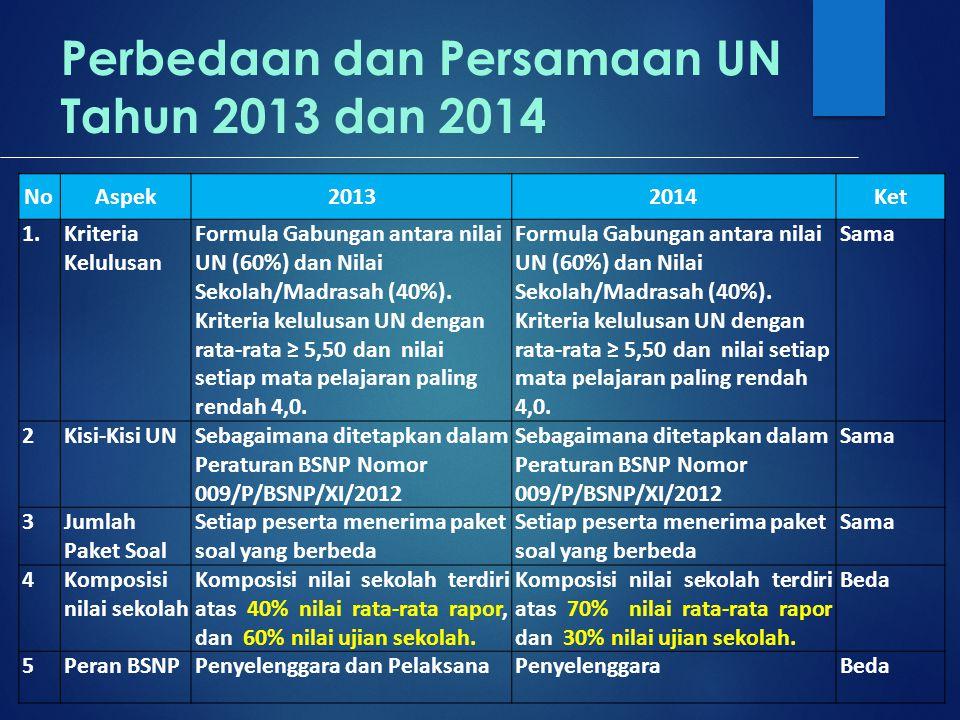 Perbedaan dan Persamaan UN Tahun 2013 dan 2014 NoAspek20132014Ket 1.Kriteria Kelulusan Formula Gabungan antara nilai UN (60%) dan Nilai Sekolah/Madrasah (40%).