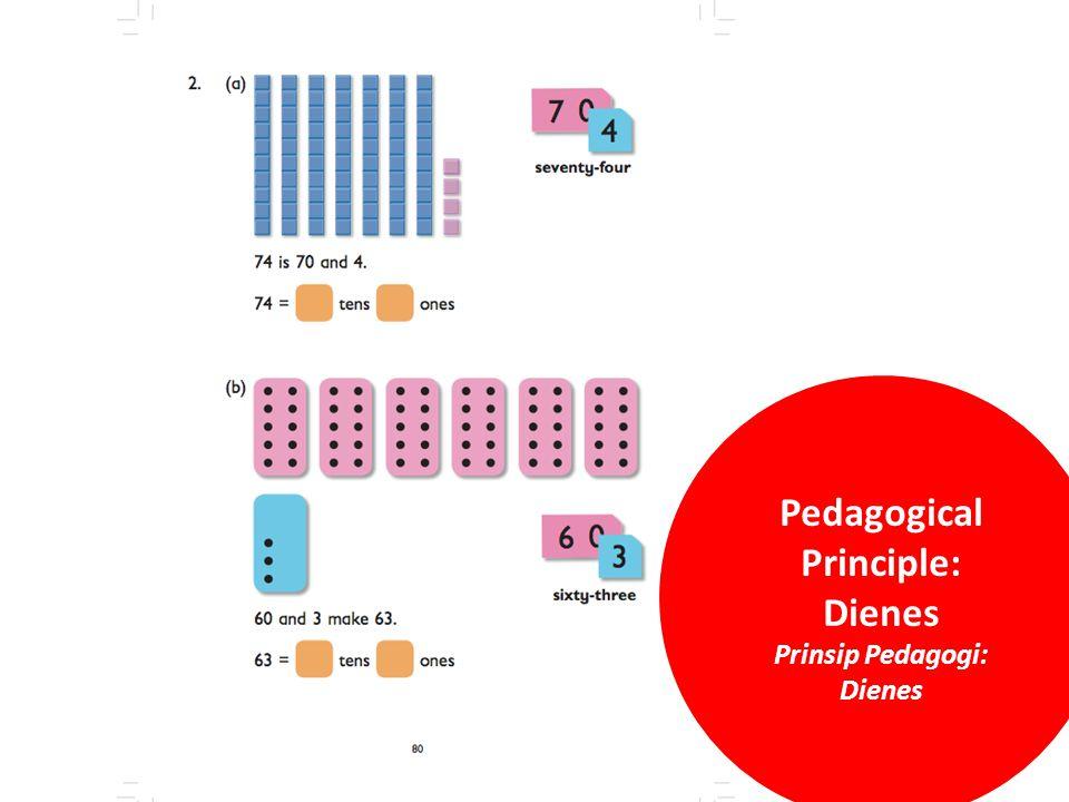 Pedagogical Principle: Dienes Prinsip Pedagogi: Dienes