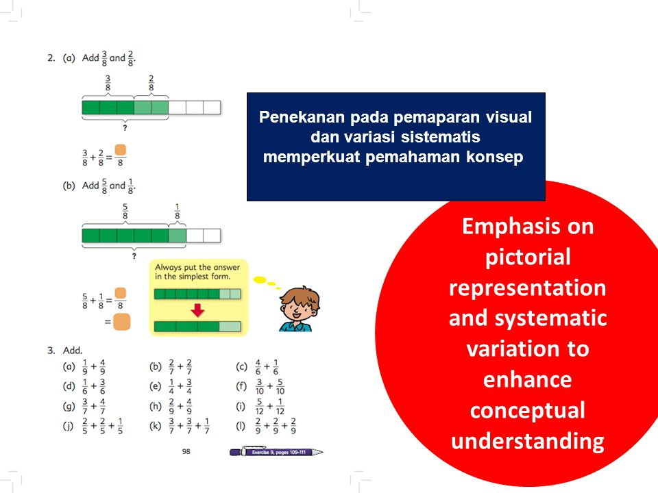 Emphasis on pictorial representation and systematic variation to enhance conceptual understanding Penekanan pada pemaparan visual dan variasi sistemat
