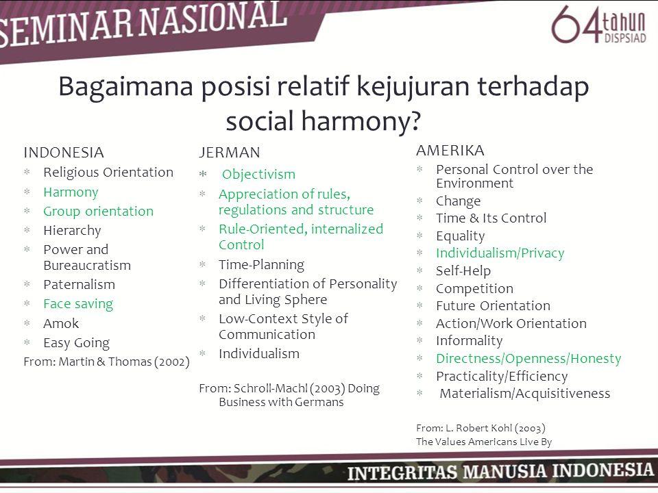 Bagaimana posisi relatif kejujuran terhadap social harmony? INDONESIA  Religious Orientation  Harmony  Group orientation  Hierarchy  Power and Bu