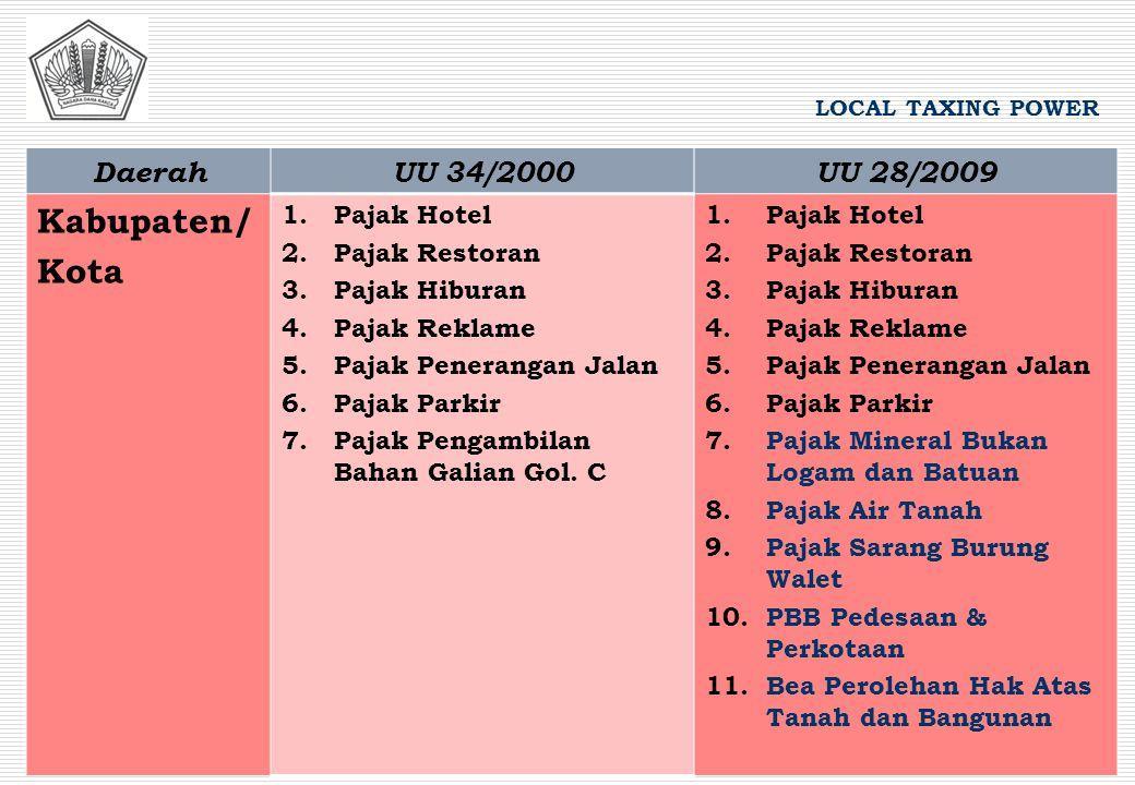 DaerahUU 34/2000UU 28/2009 Kabupaten/ Kota 1.Pajak Hotel 2.Pajak Restoran 3.Pajak Hiburan 4.Pajak Reklame 5.Pajak Penerangan Jalan 6.Pajak Parkir 7.Pa