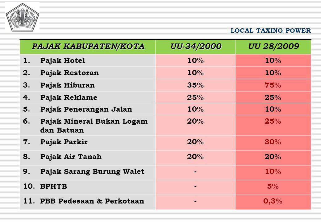 PAJAK KABUPATEN/KOTA UU-34/2000UU 28/2009 1. Pajak Hotel10% 2. Pajak Restoran10% 3. Pajak Hiburan35%75% 4. Pajak Reklame25% 5. Pajak Penerangan Jalan1