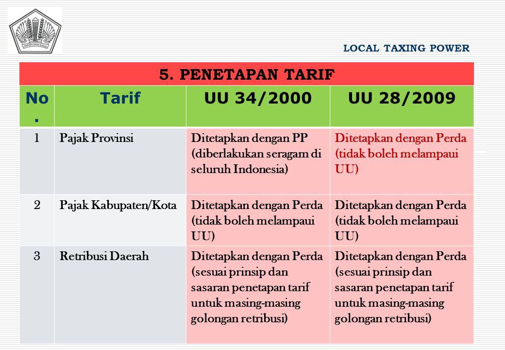 5. PENETAPAN TARIF LOCAL TAXING POWER No. TarifUU 34/2000UU 28/2009 1Pajak ProvinsiDitetapkan dengan PP (diberlakukan seragam di seluruh Indonesia) Di