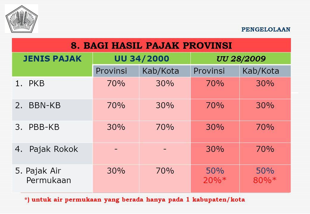 8. BAGI HASIL PAJAK PROVINSI PENGELOLAAN JENIS PAJAKUU 34/2000 UU 28/2009 ProvinsiKab/KotaProvinsiKab/Kota 1. PKB70%30%70%30% 2. BBN-KB70%30%70%30% 3.