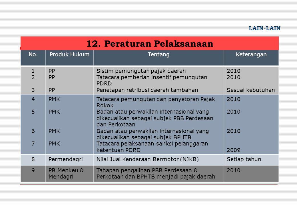 No.Produk HukumTentangKeterangan 123123 PP Sistim pemungutan pajak daerah Tatacara pemberian insentif pemungutan PDRD Penetapan retribusi daerah tamba