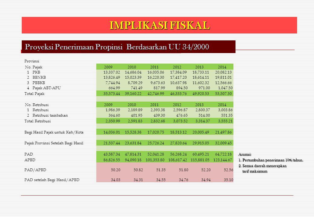 IMPLIKASI FISKAL Proyeksi Penerimaan Propinsi Berdasarkan UU 34/2000 Provinsi No.Pajak200920102011201220132014 1PKB 13,337.02 14,686.04 16,035.06 17,3