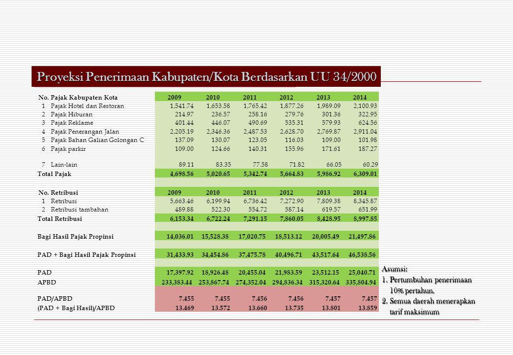 No.Pajak Kabupaten Kota200920102011201220132014 1Pajak Hotel dan Restoran 1,541.74 1,653.58 1,765.42 1,877.26 1,989.09 2,100.93 2Pajak Hiburan 214.97