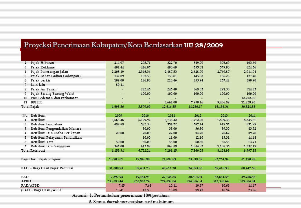No.Pajak Kabupaten Kota200920102011201220132014 1Pajak Hotel dan Restoran 1,541.74 1,818.94 1,941.96 2,064.98 2,188.00 2,311.02 2Pajak Hiburan 214.97