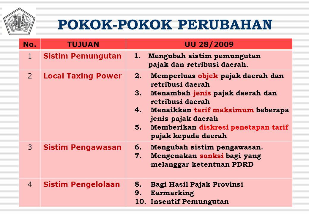 POKOK-POKOK PERUBAHAN No.TUJUANUU 28/2009 1Sistim Pemungutan 1. Mengubah sistim pemungutan pajak dan retribusi daerah. 2Local Taxing Power 2.Memperlua