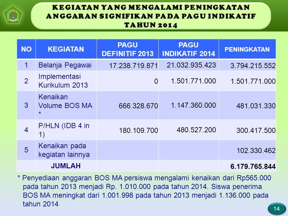 14 14 NOKEGIATAN PAGU DEFINITIF 2013 PAGU INDIKATIF 2014 PENINGKATAN 1Belanja Pegawai 17.238.719.871 21.032.935.423 3.794.215.552 2 Implementasi Kurik