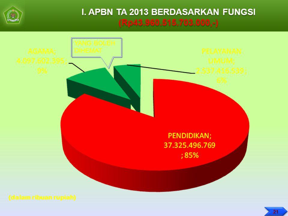 I. APBN TA 2013 BERDASARKAN FUNGSI (Rp43.960.515.703.000,-) I. APBN TA 2013 BERDASARKAN FUNGSI (Rp43.960.515.703.000,-) (dalam ribuan rupiah) YANG BOL