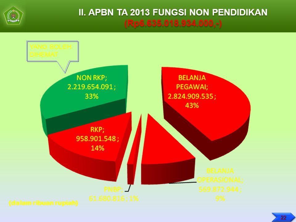 II. APBN TA 2013 FUNGSI NON PENDIDIKAN (Rp6.635.018.934.000,-) II. APBN TA 2013 FUNGSI NON PENDIDIKAN (Rp6.635.018.934.000,-) (dalam ribuan rupiah) YA