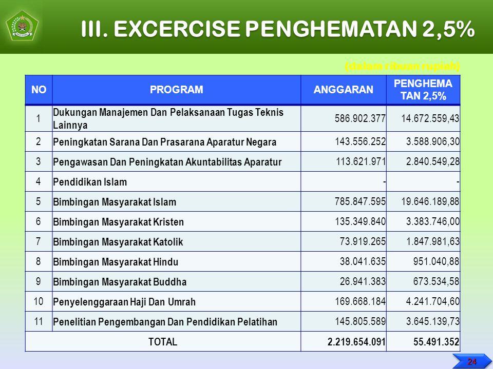 III. EXCERCISE PENGHEMATAN 2,5% NOPROGRAMANGGARAN PENGHEMA TAN 2,5% 1 Dukungan Manajemen Dan Pelaksanaan Tugas Teknis Lainnya 586.902.37714.672.559,43