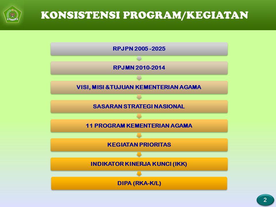 RPJPN 2005 -2025RPJMN 2010-2014VISI, MISI &TUJUAN KEMENTERIAN AGAMASASARAN STRATEGI NASIONAL 11 PROGRAM KEMENTERIAN AGAMA KEGIATAN PRIORITAS INDIKATOR