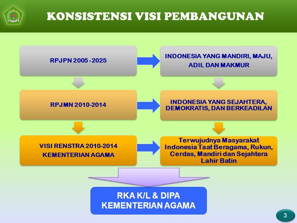 RPJPN 2005 -2025RPJMN 2010-2014 VISI RENSTRA 2010-2014 KEMENTERIAN AGAMA KONSISTENSI VISI PEMBANGUNAN 3 3 INDONESIA YANG MANDIRI, MAJU, ADIL DAN MAKMU