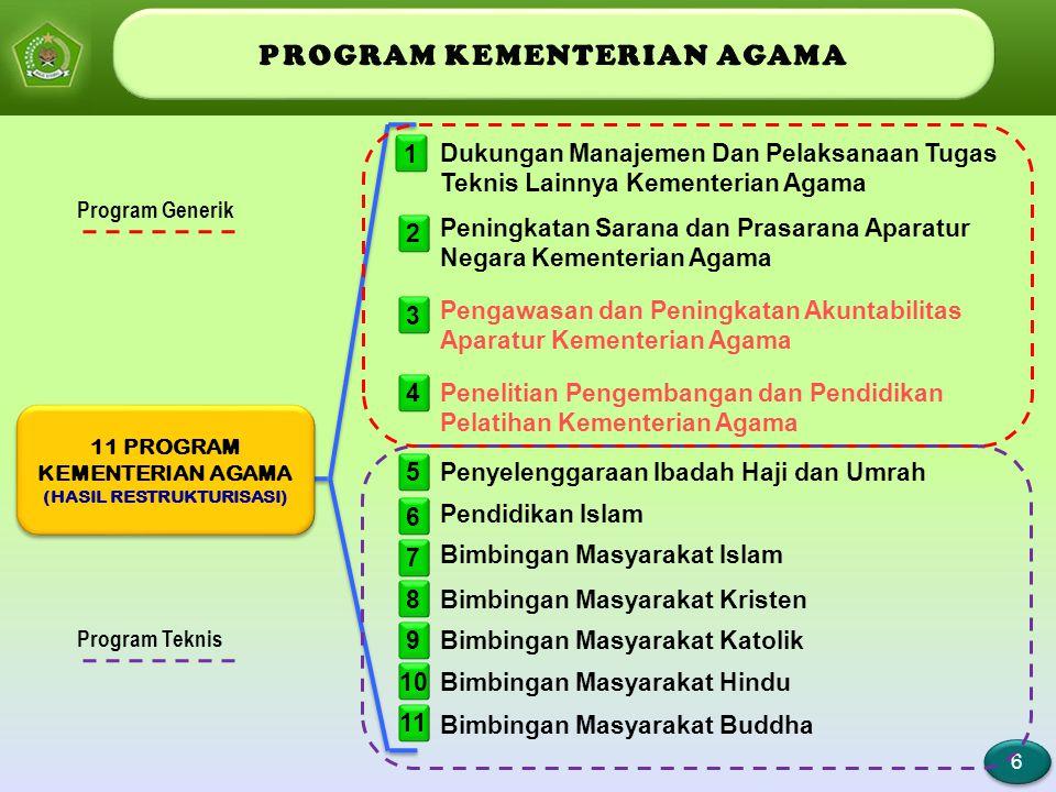 6 6 1 Dukungan Manajemen Dan Pelaksanaan Tugas Teknis Lainnya Kementerian Agama 2 3 4 5 Peningkatan Sarana dan Prasarana Aparatur Negara Kementerian A