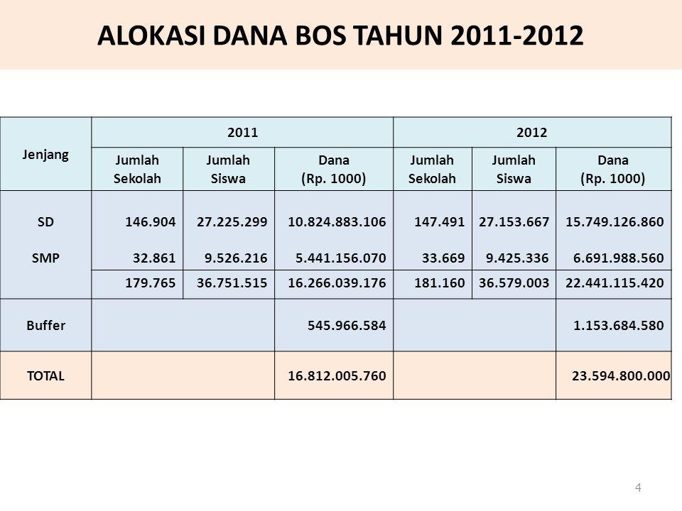ALOKASI DANA BOS TAHUN 2011-2012 Jenjang 20112012 Jumlah Sekolah Jumlah Siswa Dana (Rp. 1000) Jumlah Sekolah Jumlah Siswa Dana (Rp. 1000) SD SMP 146.9