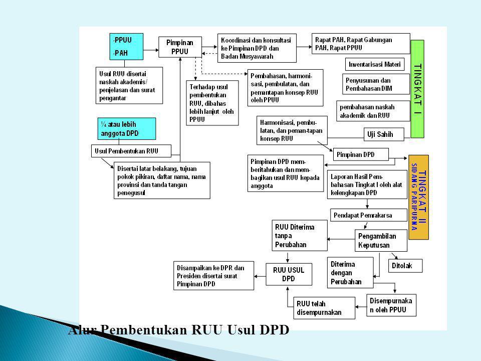 Alur Pembentukan RUU Usul DPD