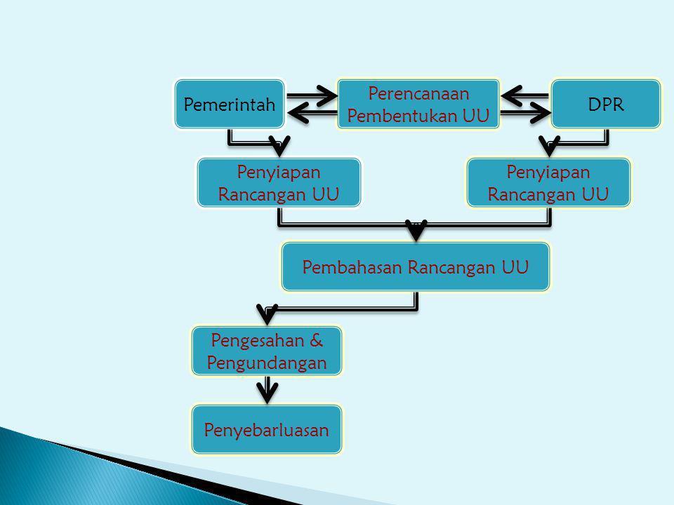 Perencanaan Pembentukan UU Penyiapan Rancangan UU Pembahasan Rancangan UU Pengesahan & Pengundangan Penyebarluasan PemerintahDPR
