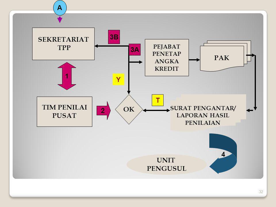 5.Untuk PS MUDA s.d. PS Madya, IV/b PENGAWAS SEKOLAH 33 Berkas usul 1.