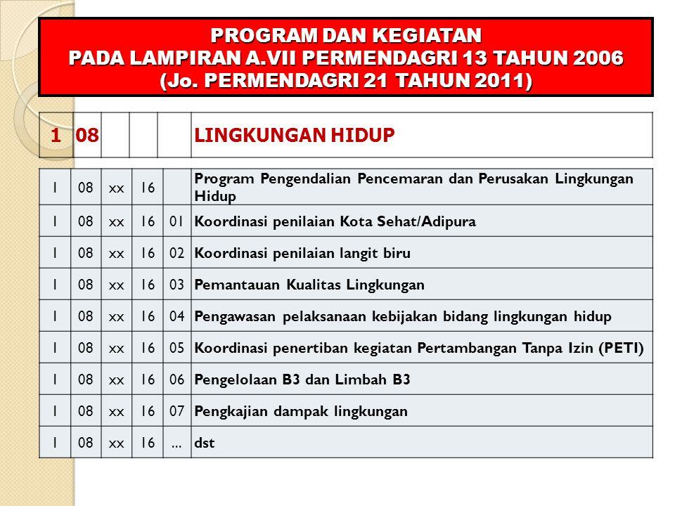 108LINGKUNGAN HIDUP PROGRAM DAN KEGIATAN PADA LAMPIRAN A.VII PERMENDAGRI 13 TAHUN 2006 (Jo. PERMENDAGRI 21 TAHUN 2011) 108xx16 Program Pengendalian Pe