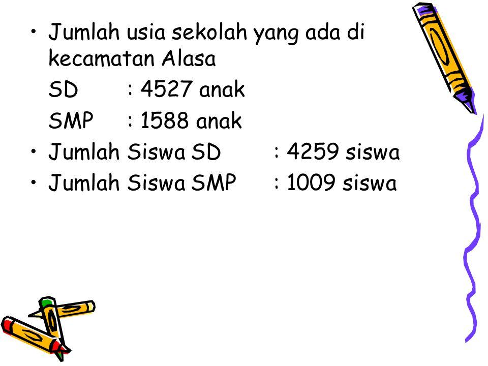 •Jumlah usia sekolah yang ada di kecamatan Alasa SD: 4527 anak SMP: 1588 anak •Jumlah Siswa SD: 4259 siswa •Jumlah Siswa SMP: 1009 siswa