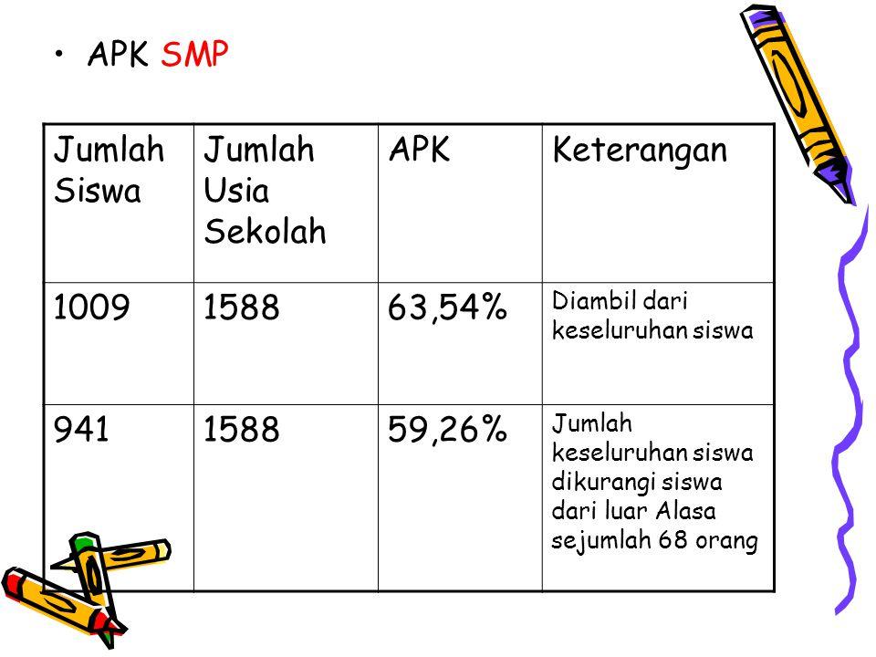 •APK SMP Jumlah Siswa Jumlah Usia Sekolah APKKeterangan 1009158863,54% Diambil dari keseluruhan siswa 941158859,26% Jumlah keseluruhan siswa dikurangi siswa dari luar Alasa sejumlah 68 orang
