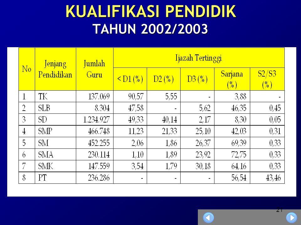 21 KUALIFIKASI PENDIDIK TAHUN 2002/2003
