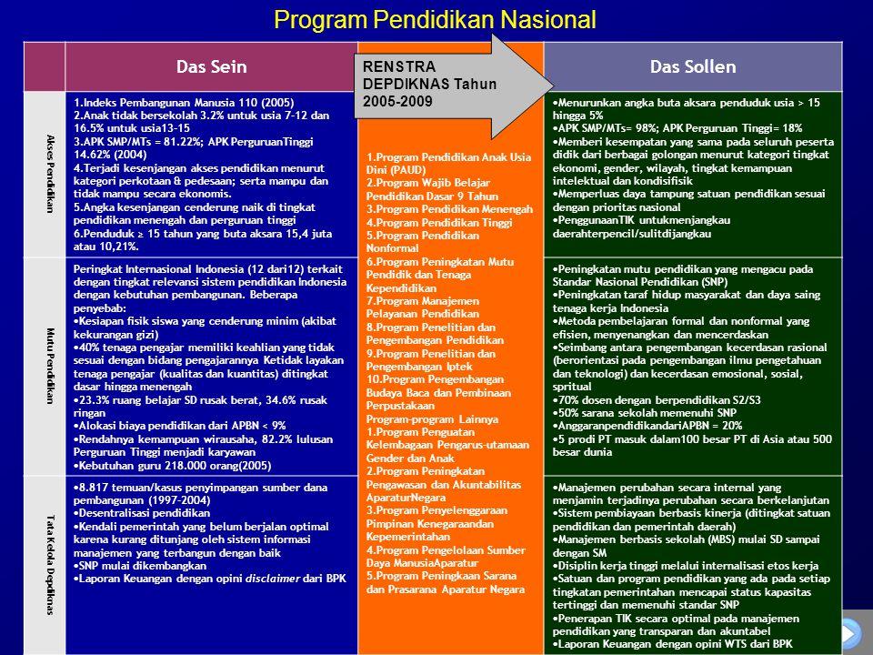 35 Das SeinDas Sollen Akses Pendidikan 1.Indeks Pembangunan Manusia 110 (2005) 2.Anak tidak bersekolah 3.2% untuk usia 7-12 dan 16.5% untuk usia13-15