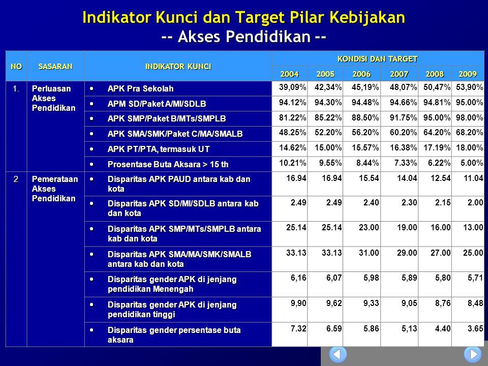 37 Indikator Kunci dan Target Pilar Kebijakan -- Akses Pendidikan -- NOSASARAN INDIKATOR KUNCI KONDISI DAN TARGET 200420052006200720082009 1. Perluasa