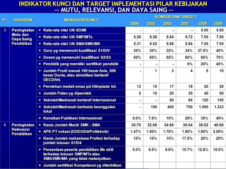 38 INDIKATOR KUNCI DAN TARGET IMPLEMENTASI PILAR KEBIJAKAN -- MUTU, RELEVANSI, DAN DAYA SAING -- NO.SASARAN INDIKATOR KUNCI KONDISI DAN TARGET 200420052006200720082009 3 Peningkatan Mutu dan Daya Saing Pendidikan  Rata-rata nilai UN SD/MI ----5.005.50  Rata-rata nilai UN SMP/MTs 5.266.286.546.727.00  Rata-rata nilai UN SMA/SMK/MA 5.316.526.686.847.00  Guru yg memenuhi kualifikasi S1/DIV 30% 32%34%37.5%40%  Dosen yg memenuhi kualifikasi S2/S3 50% 55%60%65%70%  Pendidik yang memiliki sertifikat pendidik ---5%20%40%  Jumlah Prodi masuk 100 besar Asia, 500 besar Dunia, atau akreditasi bertaraf OECD/Int.