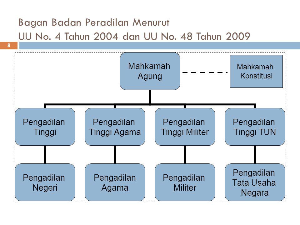 Bagan Badan Peradilan Menurut UU No.4 Tahun 2004 dan UU No.